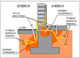 barrera quimica